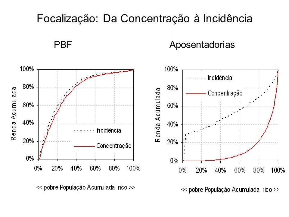 Focalização: Da Concentração à Incidência PBFAposentadorias