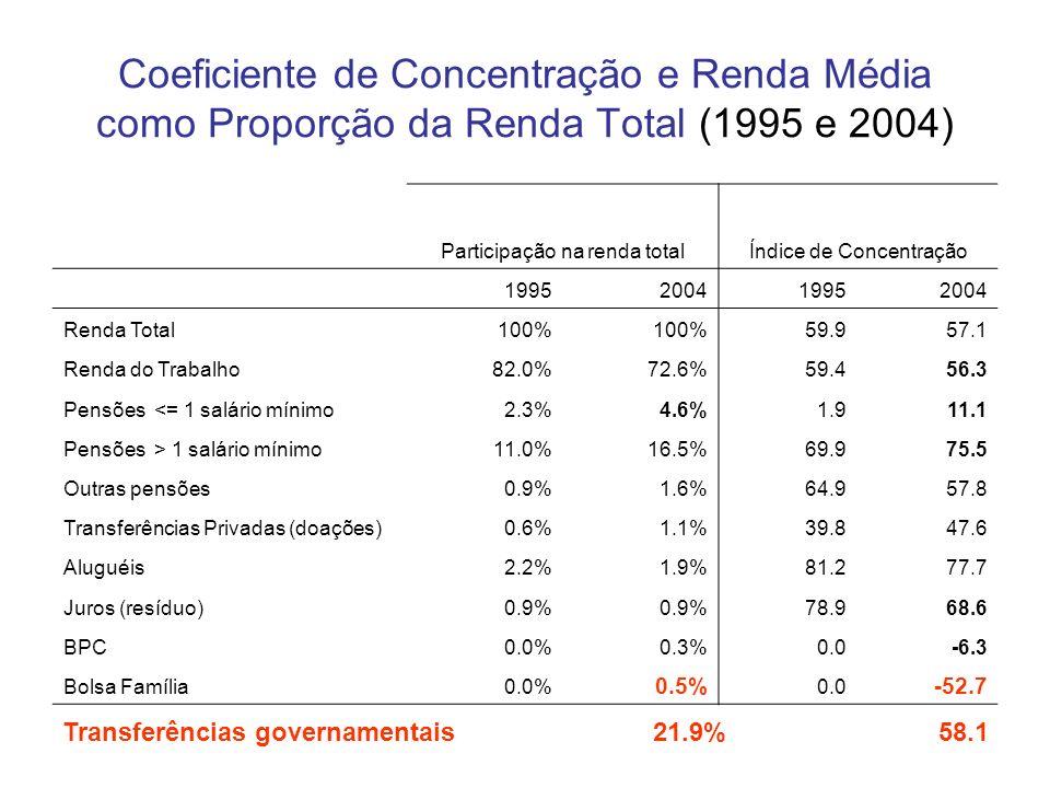 Coeficiente de Concentração e Renda Média como Proporção da Renda Total (1995 e 2004) Participação na renda totalÍndice de Concentração 1995200419952004 Renda Total100% 59.957.1 Renda do Trabalho82.0%72.6%59.456.3 Pensões <= 1 salário mínimo2.3%4.6%1.911.1 Pensões > 1 salário mínimo11.0%16.5%69.975.5 Outras pensões0.9%1.6%64.957.8 Transferências Privadas (doações)0.6%1.1%39.847.6 Aluguéis2.2%1.9%81.277.7 Juros (resíduo)0.9% 78.968.6 BPC0.0%0.3%0.0-6.3 Bolsa Família0.0% 0.5% 0.0 -52.7 Transferências governamentais 21.9% 58.1