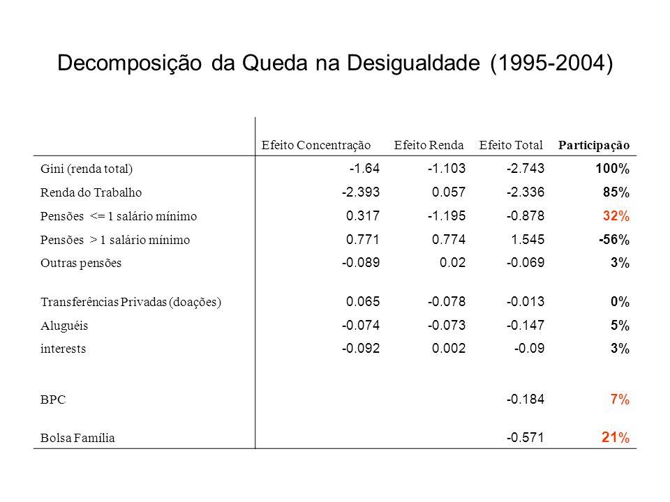 Decomposição da Queda na Desigualdade (1995-2004) Efeito ConcentraçãoEfeito RendaEfeito TotalParticipação Gini (renda total) -1.64-1.103-2.743100% Renda do Trabalho -2.3930.057-2.33685% Pensões <= 1 salário mínimo 0.317-1.195-0.87832% Pensões > 1 salário mínimo 0.7710.7741.545-56% Outras pensões -0.0890.02-0.0693% Transferências Privadas (doações) 0.065-0.078-0.0130% Aluguéis -0.074-0.073-0.1475% interests -0.0920.002-0.093% BPC -0.1847% Bolsa Família -0.571 21 %
