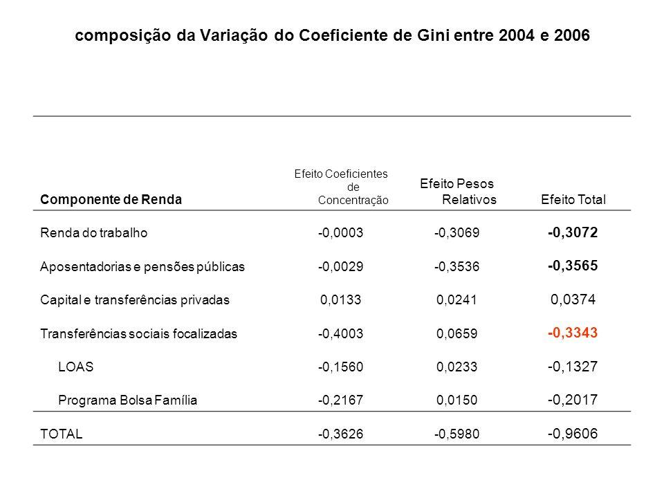 composição da Variação do Coeficiente de Gini entre 2004 e 2006 Componente de Renda Efeito Coeficientes de Concentração Efeito Pesos RelativosEfeito Total Renda do trabalho-0,0003-0,3069 -0,3072 Aposentadorias e pensões públicas-0,0029-0,3536 -0,3565 Capital e transferências privadas0,01330,0241 0,0374 Transferências sociais focalizadas-0,40030,0659 -0,3343 LOAS-0,15600,0233 -0,1327 Programa Bolsa Família-0,21670,0150 -0,2017 TOTAL-0,3626-0,5980 -0,9606