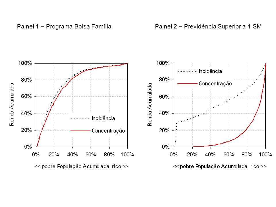 Painel 1 – Programa Bolsa FamíliaPainel 2 – Previdência Superior a 1 SM
