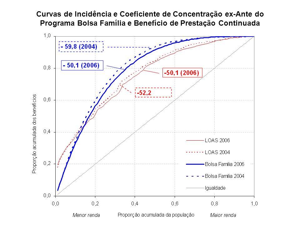 Curvas de Incidência e Coeficiente de Concentração ex-Ante do Programa Bolsa Família e Benefício de Prestação Continuada