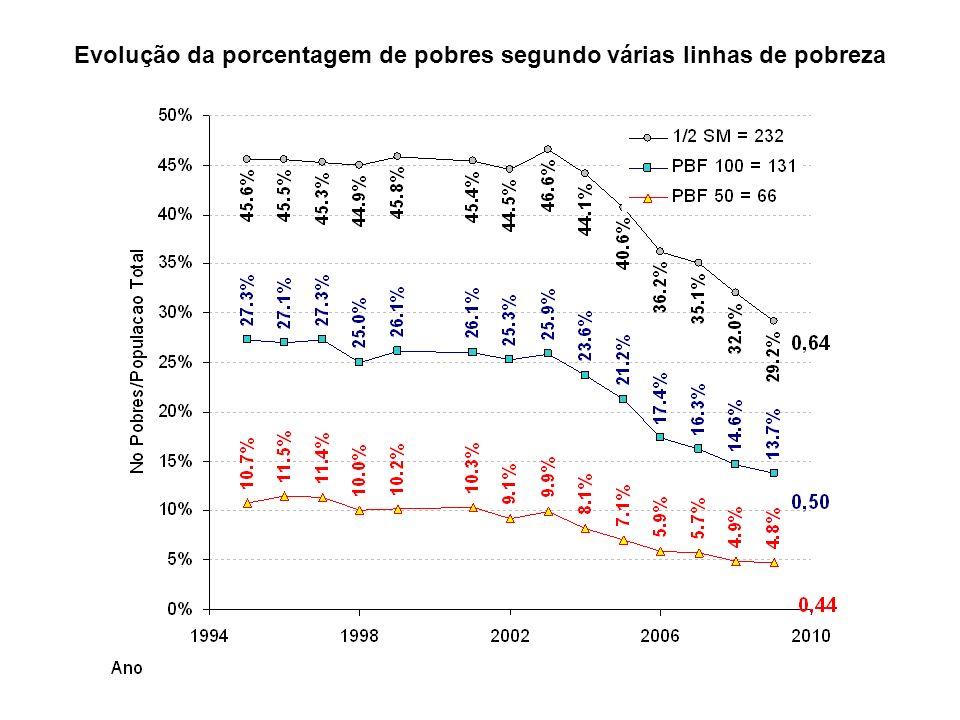 Evolução da porcentagem de pobres segundo várias linhas de pobreza