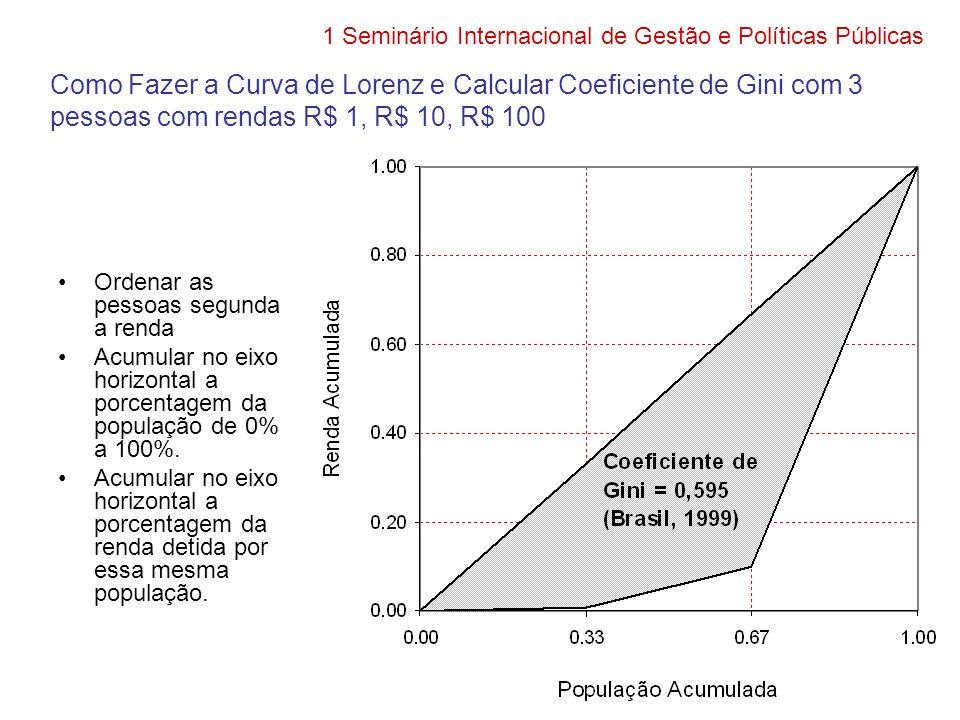 Como Fazer a Curva de Lorenz e Calcular Coeficiente de Gini com 3 pessoas com rendas R$ 1, R$ 10, R$ 100 Ordenar as pessoas segunda a renda Acumular no eixo horizontal a porcentagem da população de 0% a 100%.