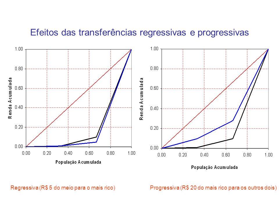 Efeitos das transferências regressivas e progressivas Regressiva (R$ 5 do meio para o mais rico)Progressiva (R$ 20 do mais rico para os outros dois)