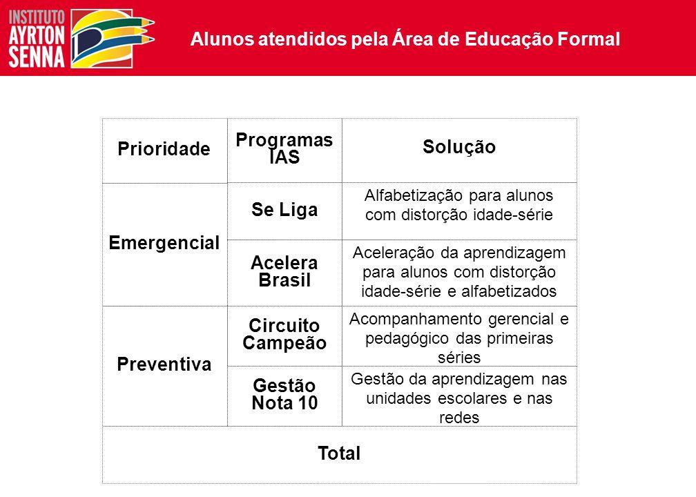 Educação complementar Educação pelo Esporte Educação pela Arte SuperAção Jovem Educação Formal Gestão Nota 10 Se Liga Circuito Campeão Acelera Brasil Comunidade Conectada Educação e Tecnologia Escola Conectada Desenvolvimento das soluções educacionais