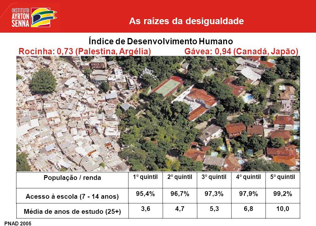 10% da renda 50% da população 50% da renda 10% da população população renda IPEA – Instituto de Pesquisas Econômicas Aplicadas, 2006 As raízes da desi