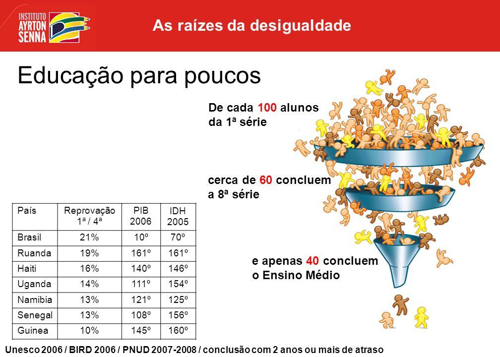 Índice de Desenvolvimento Humano Rocinha: 0,73 (Palestina, Argélia) Gávea: 0,94 (Canadá, Japão) População / renda 1º quintil2º quintil3º quintil4º quintil5º quintil Acesso à escola (7 - 14 anos) 95,4%96,7%97,3%97,9%99,2% Média de anos de estudo (25+) 3,64,75,36,810,0 PNAD 2005 As raízes da desigualdade