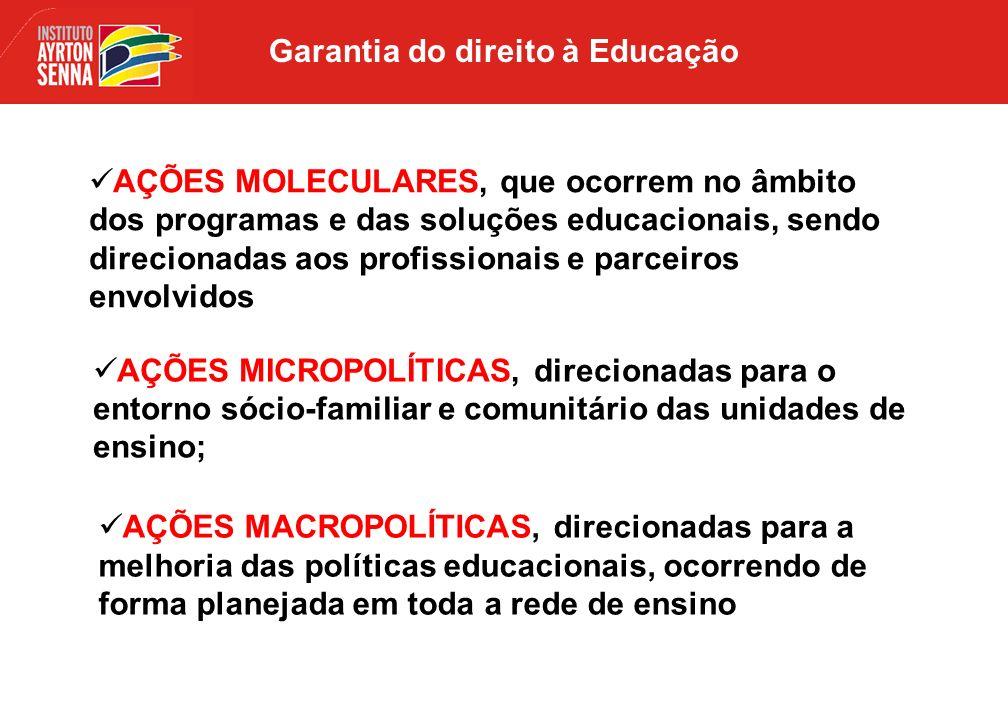 AÇÕES MACROPOLÍTICAS, direcionadas para a melhoria das políticas educacionais, ocorrendo de forma planejada em toda a rede de ensino AÇÕES MICROPOLÍTICAS, direcionadas para o entorno sócio-familiar e comunitário das unidades de ensino; AÇÕES MOLECULARES, que ocorrem no âmbito dos programas e das soluções educacionais, sendo direcionadas aos profissionais e parceiros envolvidos Garantia do direito à Educação