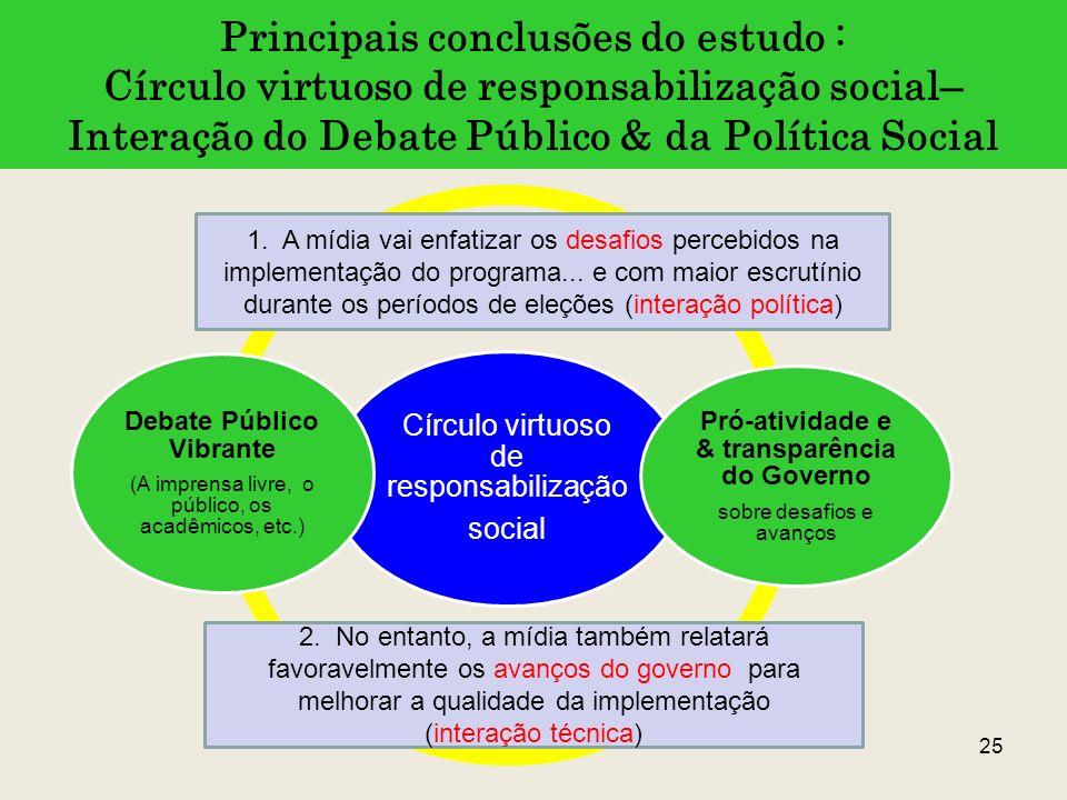 Principais conclusões do estudo : Círculo virtuoso de responsabilização social– Interação do Debate Público & da Política Social 25 Círculo virtuoso d