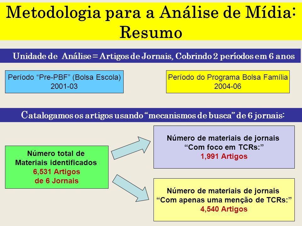 6 Metodologia para a Análise de Mídia: Resumo Unidade de Análise = Artigos de Jornais, Cobrindo 2 períodos em 6 anos Número total de Materiais identif