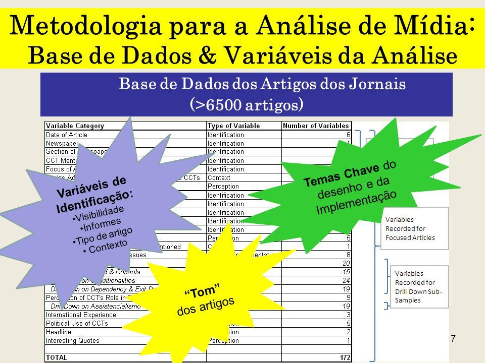 7 Metodologia para a Análise de Mídia: Base de Dados & Variáveis da Análise Base de Dados dos Artigos dos Jornais (>6500 artigos) Variáveis de Identif
