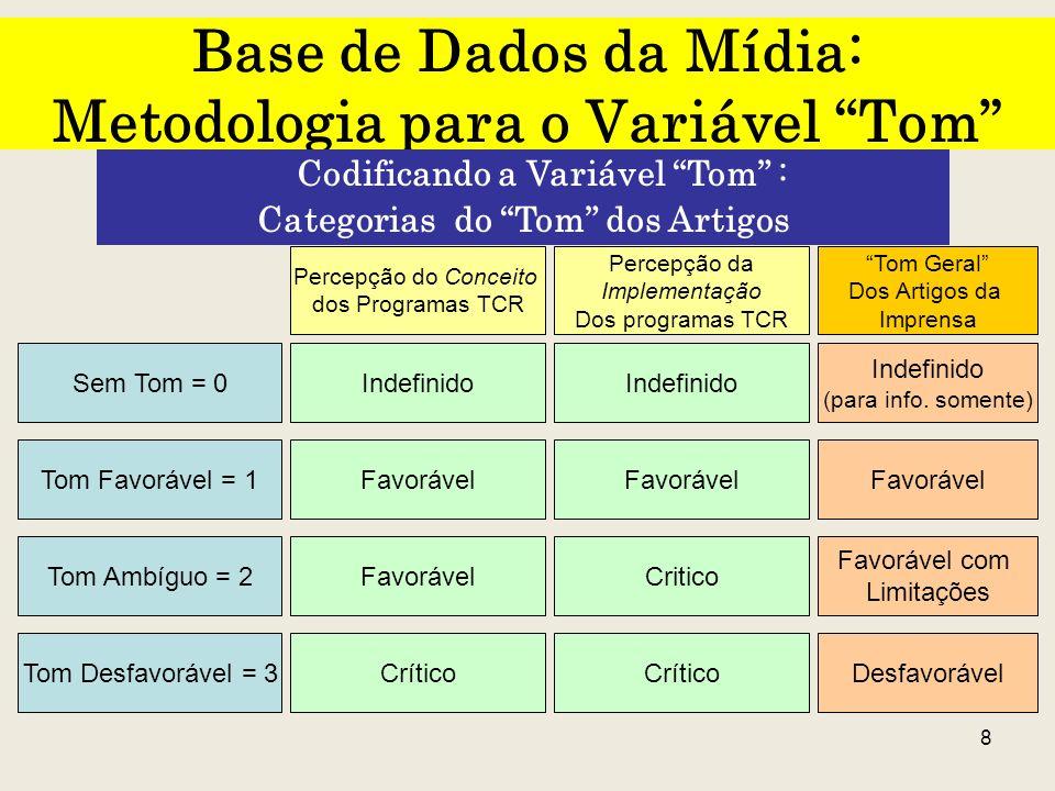 8 Base de Dados da Mídia: Metodologia para o Variável Tom Codificando a Variável Tom : Categorias do Tom dos Artigos Sem Tom = 0 Tom Favorável = 1 Tom