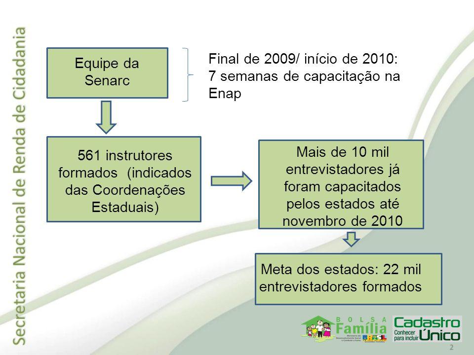 Equipe da Senarc Final de 2009/ início de 2010: 7 semanas de capacitação na Enap 561 instrutores formados (indicados das Coordenações Estaduais) Mais