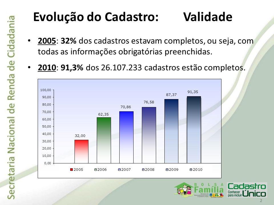 Evolução do Cadastro: Para garantir a qualidade do Cadastro Único, as informações das famílias devem ser atualizadas no prazo máximo de 24 meses: 2003: não havia mecanismo que permitisse a atualização cadastral; 2010: cerca de 80% das famílias estão com dados atualizados.