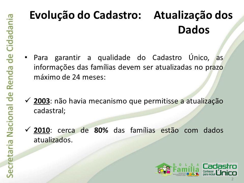 O desenho da capacitação será de responsabilidade da CAIXA, com apoio da equipe técnica do MDS; Tem a duração de 2 dias e está organizada conforme os pólos estaduais pactuados com a CAIXA; Poderão ser capacitados até 12.000 operadores entre 2010/2011; O número de vagas por município foi definido pelo MDS (de 2 a 6 vagas, de acordo com porte populacional); A infra-estrutura será fornecida pela CAIXA; A Senarc e as coordenações estaduais farão o monitoramento dessas capacitações conforme as orientações do MDS.