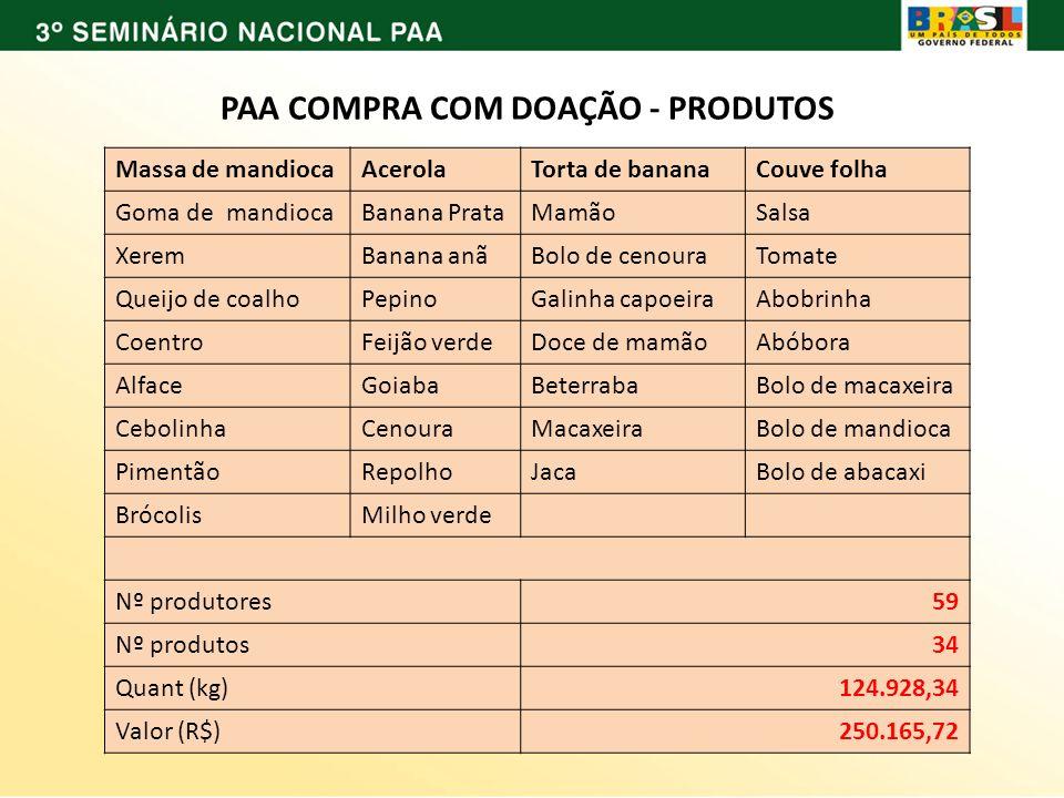 PAA COMPRA COM DOAÇÃO - PRODUTOS Massa de mandiocaAcerolaTorta de bananaCouve folha Goma de mandiocaBanana PrataMamãoSalsa XeremBanana anãBolo de ceno