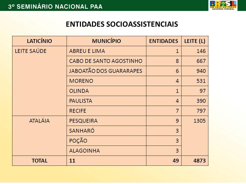 ENTIDADES SOCIOASSISTENCIAIS LATICÍNIOMUNICÍPIOENTIDADESLEITE (L) LEITE SAÚDEABREU E LIMA1146 CABO DE SANTO AGOSTINHO8667 JABOATÃO DOS GUARARAPES6940