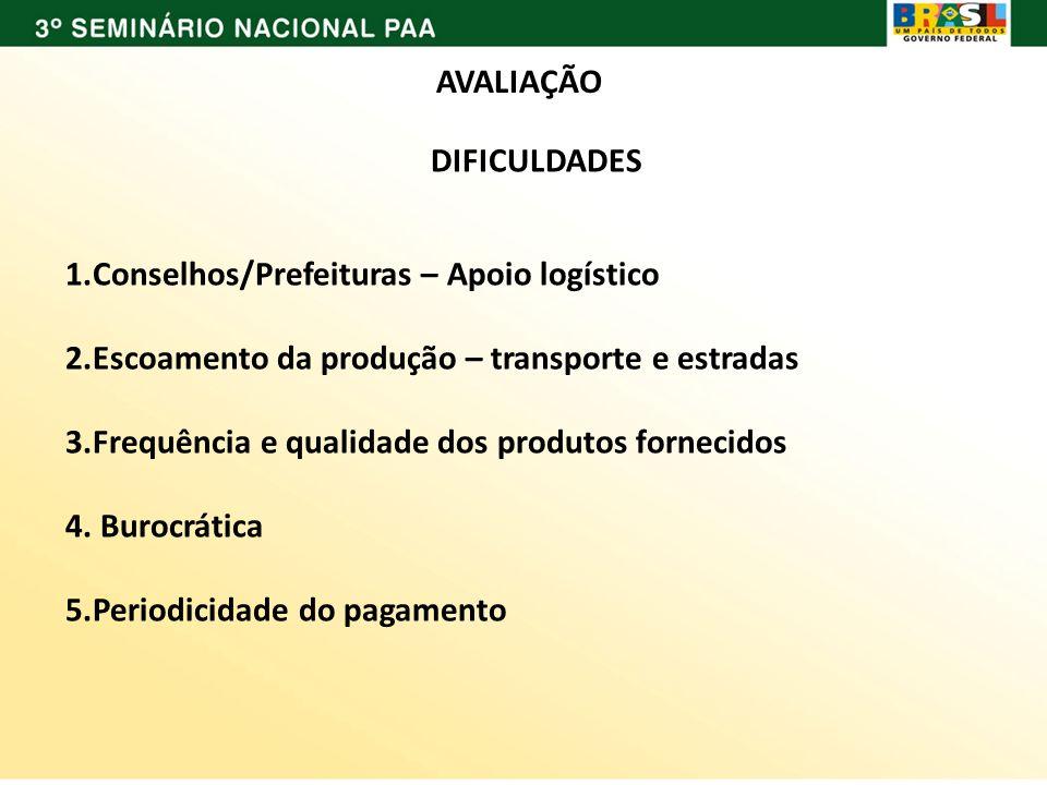 AVALIAÇÃO DIFICULDADES 1.Conselhos/Prefeituras – Apoio logístico 2.Escoamento da produção – transporte e estradas 3.Frequência e qualidade dos produto