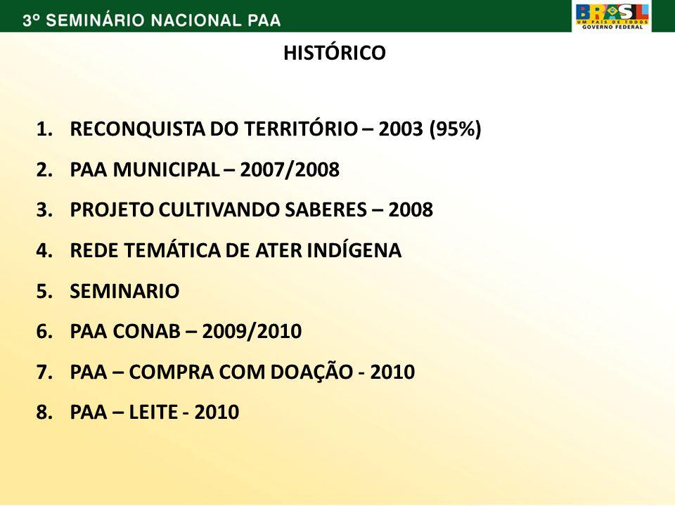 HISTÓRICO 1.RECONQUISTA DO TERRITÓRIO – 2003 (95%) 2.PAA MUNICIPAL – 2007/2008 3.PROJETO CULTIVANDO SABERES – 2008 4.REDE TEMÁTICA DE ATER INDÍGENA 5.