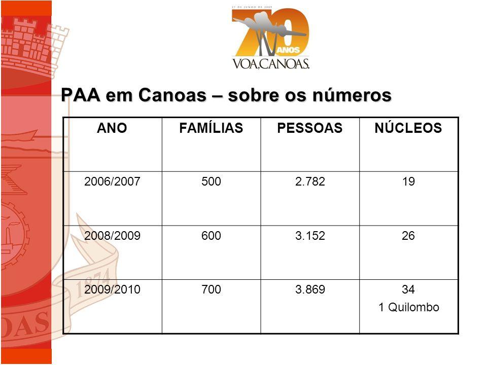 PAA em Canoas – sobre os números ANOFAMÍLIASPESSOASNÚCLEOS 2006/20075002.78219 2008/20096003.15226 2009/20107003.86934 1 Quilombo