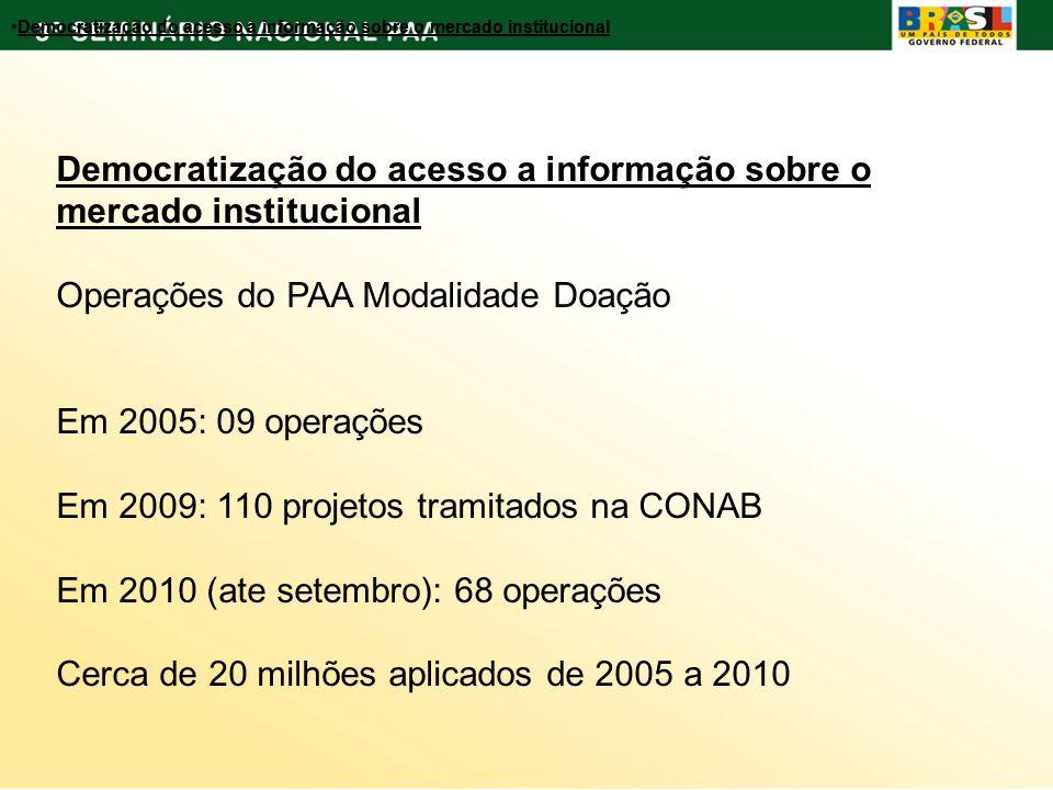 Democratização do acesso a informação sobre o mercado institucional Operações do PAA Modalidade Doação Em 2005: 09 operações Em 2009: 110 projetos tra