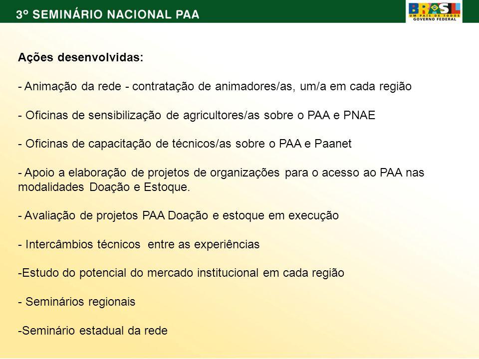 Ações desenvolvidas: - Animação da rede - contratação de animadores/as, um/a em cada região - Oficinas de sensibilização de agricultores/as sobre o PA