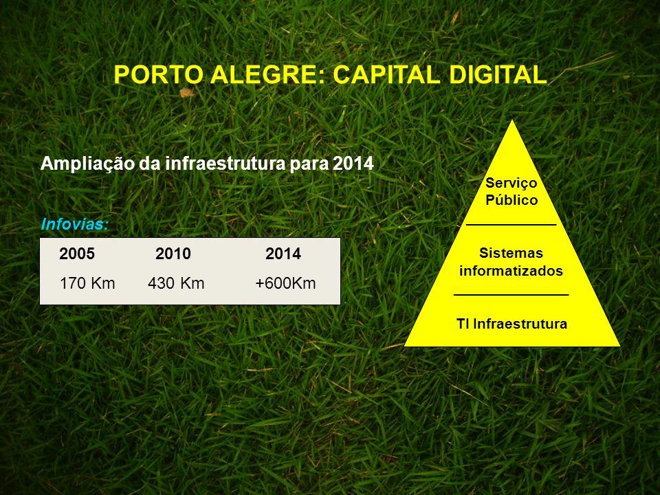 PORTO ALEGRE: CAPITAL DIGITAL Ampliação da infraestrutura para 2014 Infovias: 2005 2010 2014 170 Km 430 Km +600Km Serviço Público ___________ Sistemas informatizados ______________ TI Infraestrutura