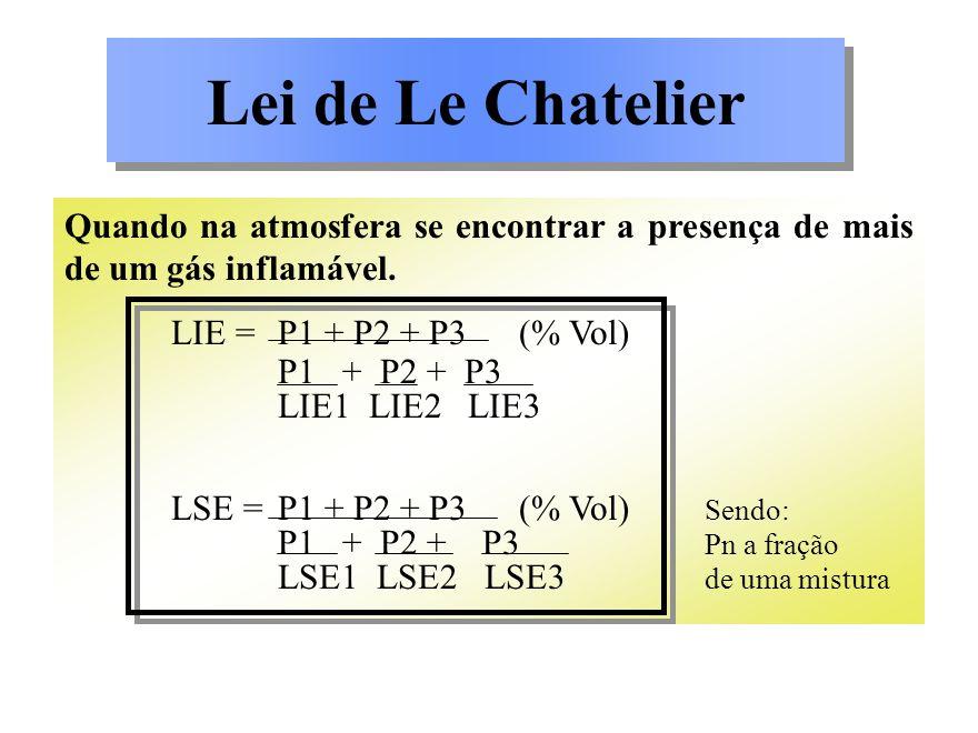 Lei de Le Chatelier Quando na atmosfera se encontrar a presença de mais de um gás inflamável. LIE =P1 + P2 + P3 (% Vol) P1 + P2 + P3 LIE1 LIE2 LIE3 LS