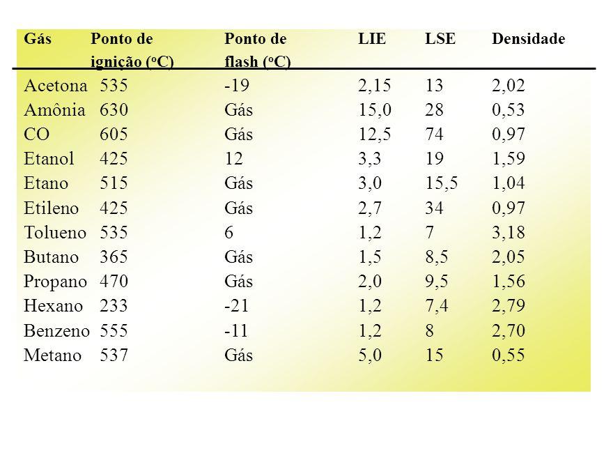 GásPonto dePonto deLIELSEDensidade ignição ( o C)flash ( o C) Acetona 535-192,15132,02 Amônia 630Gás15,0280,53 CO 605Gás12,5740,97 Etanol 425123,3191,
