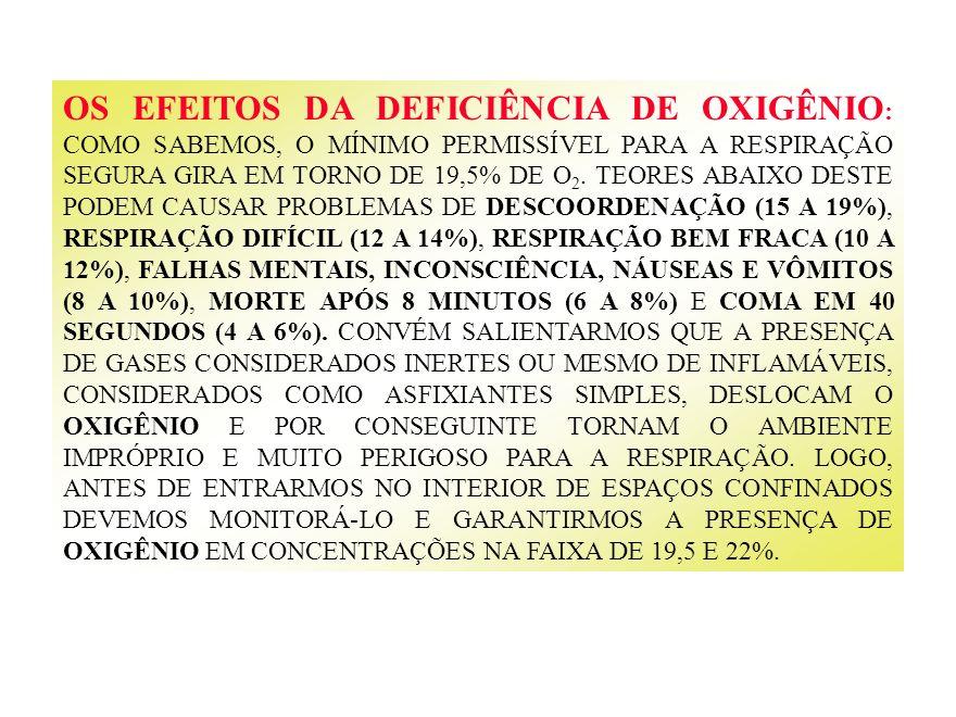 OS EFEITOS DA DEFICIÊNCIA DE OXIGÊNIO : COMO SABEMOS, O MÍNIMO PERMISSÍVEL PARA A RESPIRAÇÃO SEGURA GIRA EM TORNO DE 19,5% DE O 2. TEORES ABAIXO DESTE