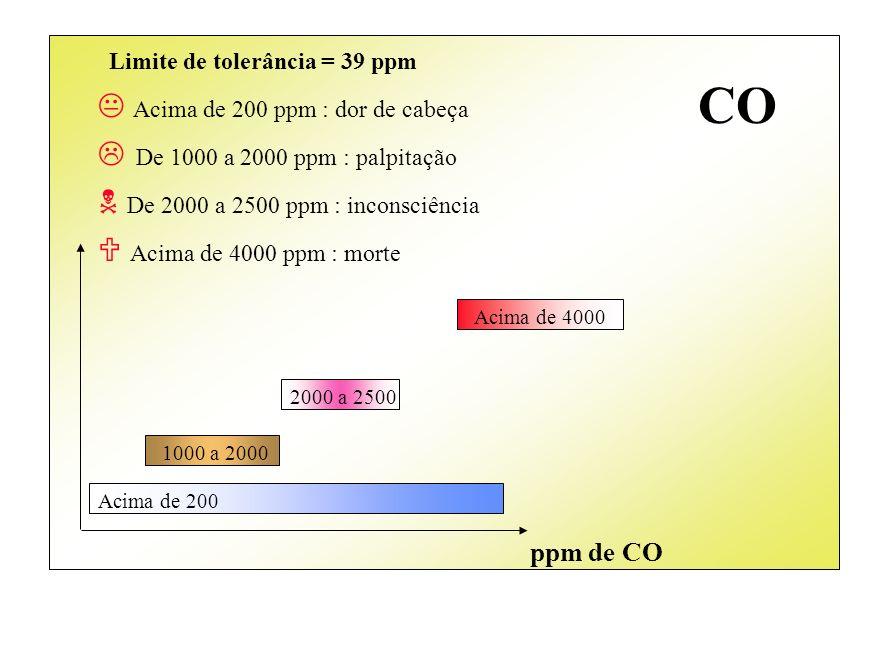 ppm de CO Acima de 200 1000 a 2000 2000 a 2500 Acima de 4000 Limite de tolerância = 39 ppm Acima de 200 ppm : dor de cabeça De 1000 a 2000 ppm : palpi