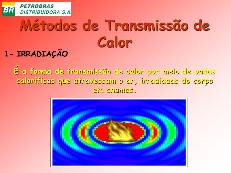 Métodos de Transmissão de Calor 1- IRRADIAÇÃO É a forma de transmissão de calor por meio de ondas caloríficas que atravessam o ar, irradiadas do corpo