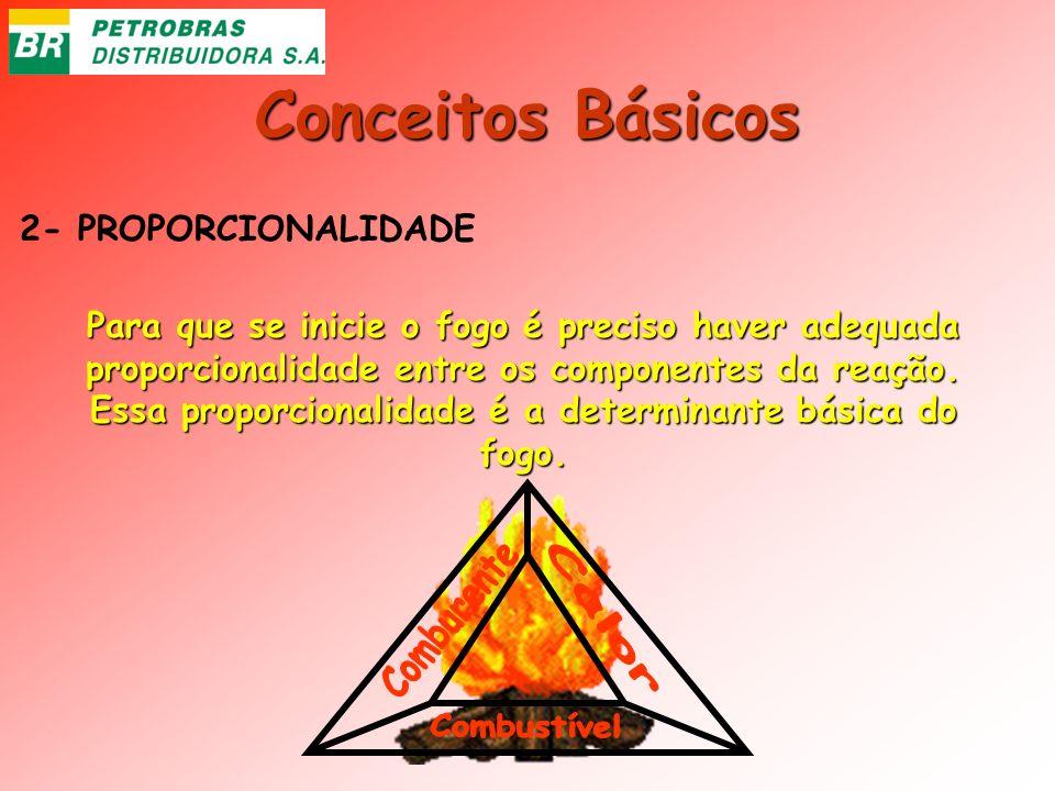 Conceitos Básicos 2- PROPORCIONALIDADE Para que se inicie o fogo é preciso haver adequada proporcionalidade entre os componentes da reação. Essa propo