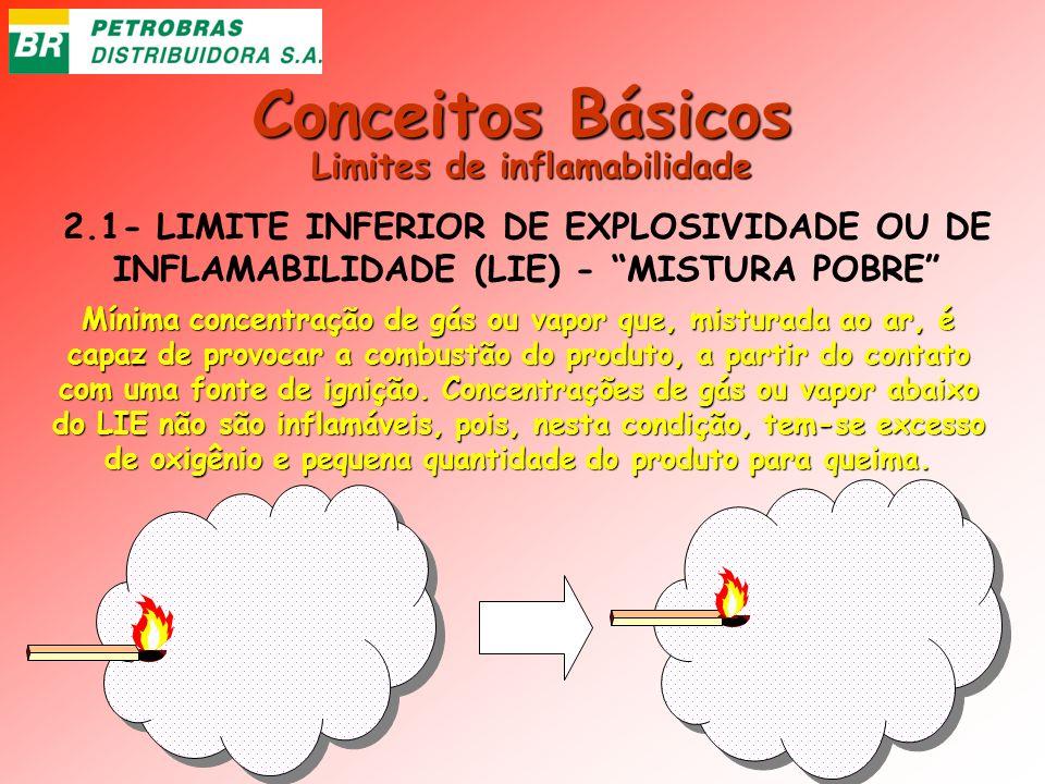 Conceitos Básicos 2.1- LIMITE INFERIOR DE EXPLOSIVIDADE OU DE INFLAMABILIDADE (LIE) - MISTURA POBRE Mínima concentração de gás ou vapor que, misturada