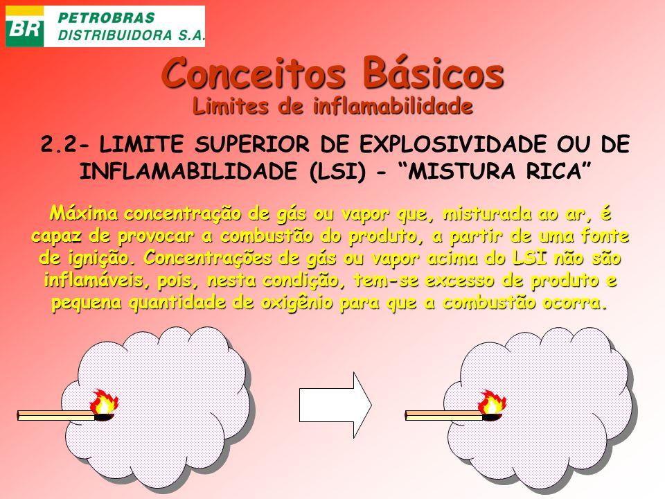 Conceitos Básicos 2.2- LIMITE SUPERIOR DE EXPLOSIVIDADE OU DE INFLAMABILIDADE (LSI) - MISTURA RICA Máxima concentração de gás ou vapor que, misturada
