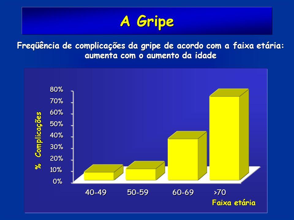 A Gripe Freqüência de complicações da gripe de acordo com a faixa etária: aumenta com o aumento da idade 0% 10% 20% 30% 40% 50% 60% 70% 80% % Complica