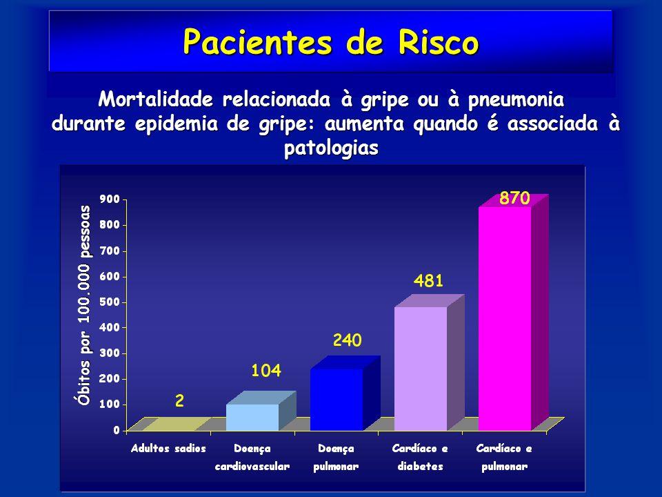 Pacientes de Risco Óbitos por 100.000 pessoas Mortalidade relacionada à gripe ou à pneumonia durante epidemia de gripe: aumenta quando é associada à p