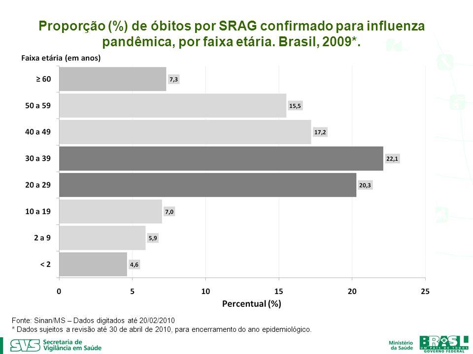Proporção (%) de óbitos por SRAG confirmado para influenza pandêmica, por faixa etária. Brasil, 2009*. Fonte: Sinan/MS – Dados digitados até 20/02/201