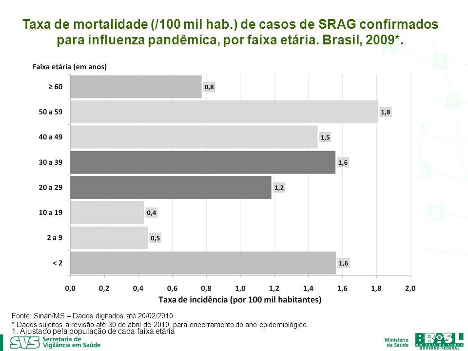 Taxa de mortalidade (/100 mil hab.) de casos de SRAG confirmados para influenza pandêmica, por faixa etária. Brasil, 2009*. Fonte: Sinan/MS – Dados di