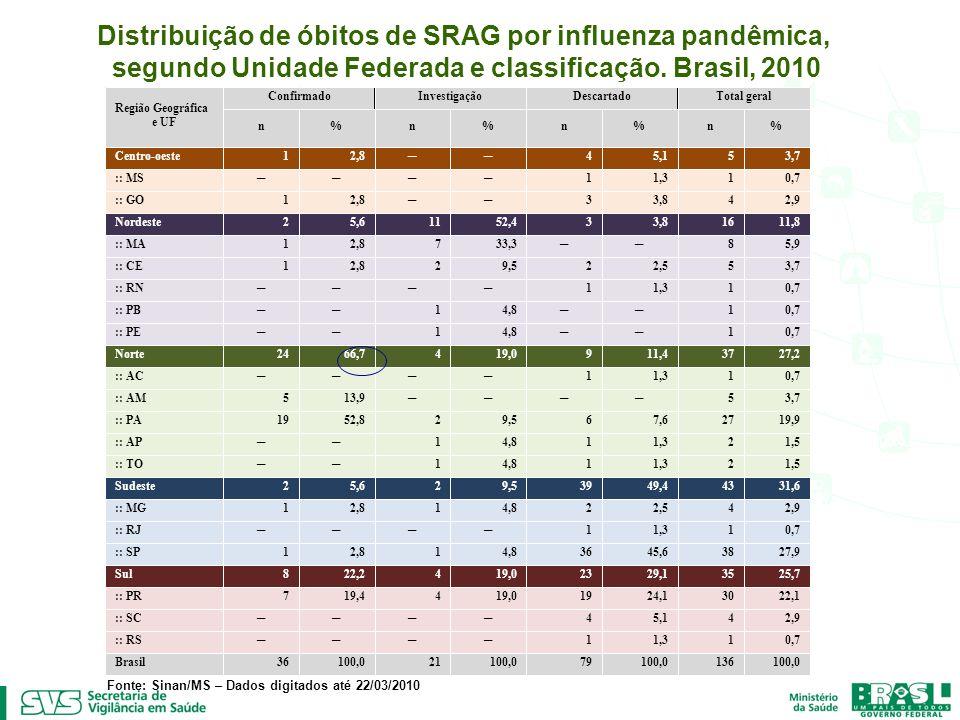 Distribuição de óbitos de SRAG por influenza pandêmica, segundo Unidade Federada e classificação. Brasil, 2010 Fonte: Sinan/MS – Dados digitados até 2