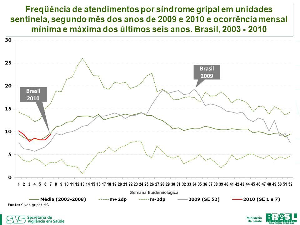 Freqüência de atendimentos por síndrome gripal em unidades sentinela, segundo mês dos anos de 2009 e 2010 e ocorrência mensal mínima e máxima dos últi