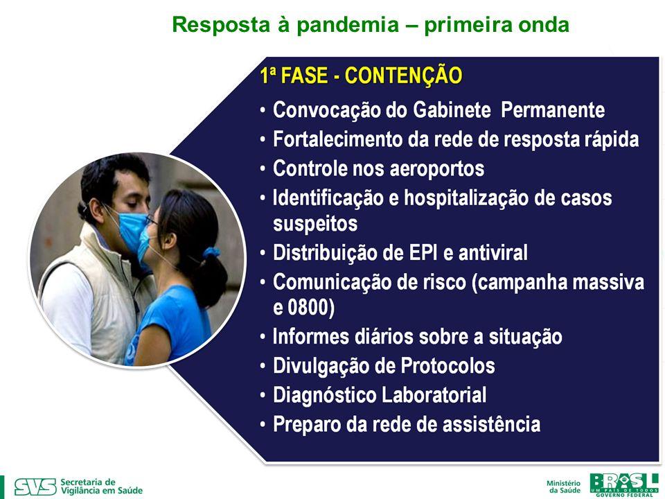. Resposta à pandemia – primeira onda