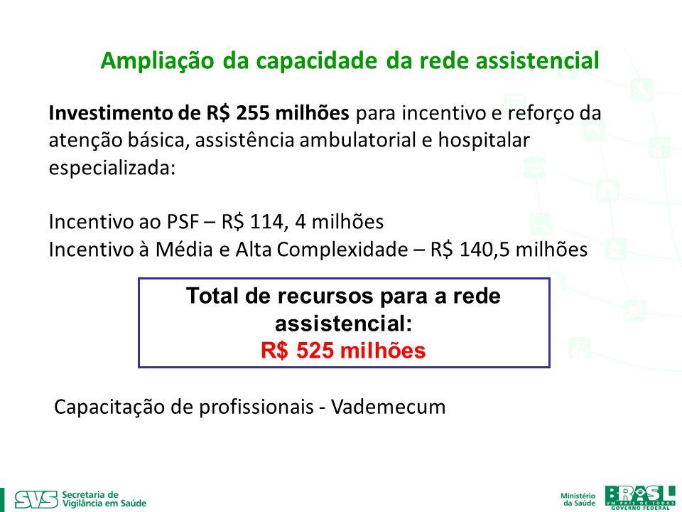 Ampliação da capacidade da rede assistencial Investimento de R$ 255 milhões para incentivo e reforço da atenção básica, assistência ambulatorial e hos