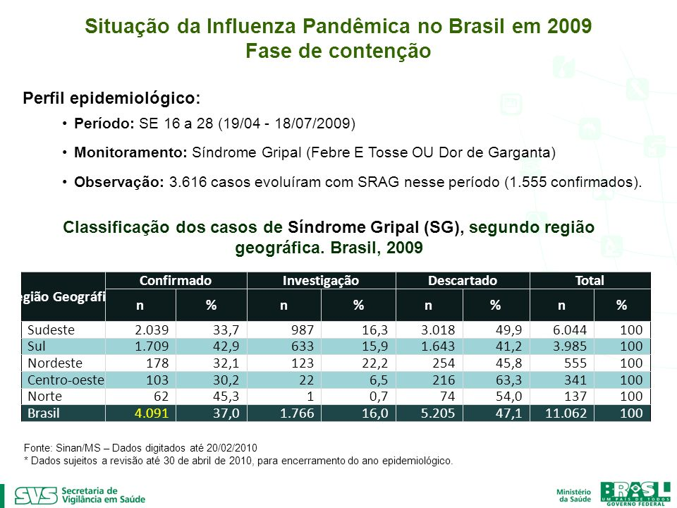 Situação da Influenza Pandêmica no Brasil em 2009 Fase de contenção Perfil epidemiológico: Período: SE 16 a 28 (19/04 - 18/07/2009) Monitoramento: Sín