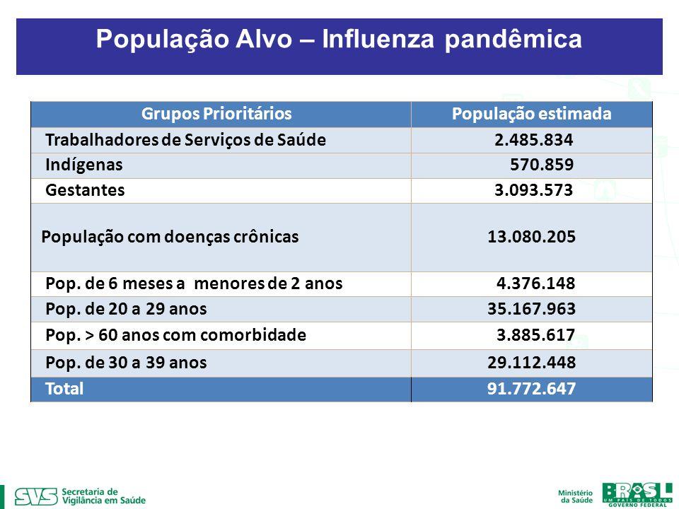 População Alvo – Influenza pandêmica Grupos PrioritáriosPopulação estimada Trabalhadores de Serviços de Saúde 2.485.834 Indígenas 570.859 Gestantes 3.