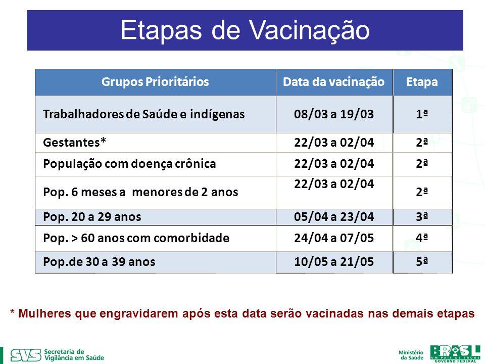 Grupos PrioritáriosData da vacinaçãoEtapa Trabalhadores de Saúde e indígenas08/03 a 19/031ª Gestantes*22/03 a 02/042ª População com doença crônica22/0