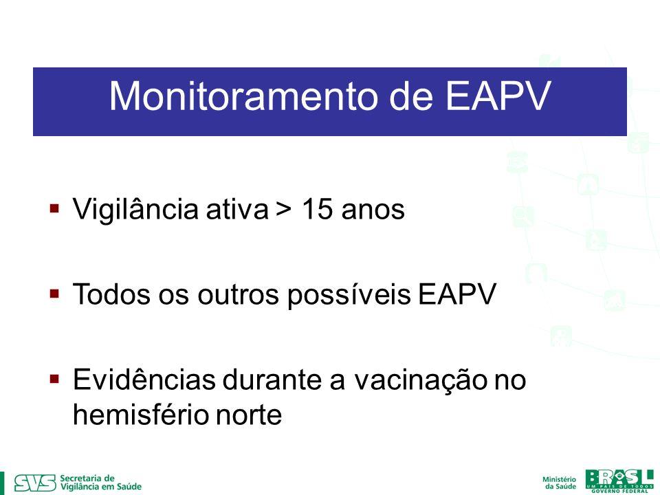 Vigilância ativa > 15 anos Todos os outros possíveis EAPV Evidências durante a vacinação no hemisfério norte Monitoramento de EAPV