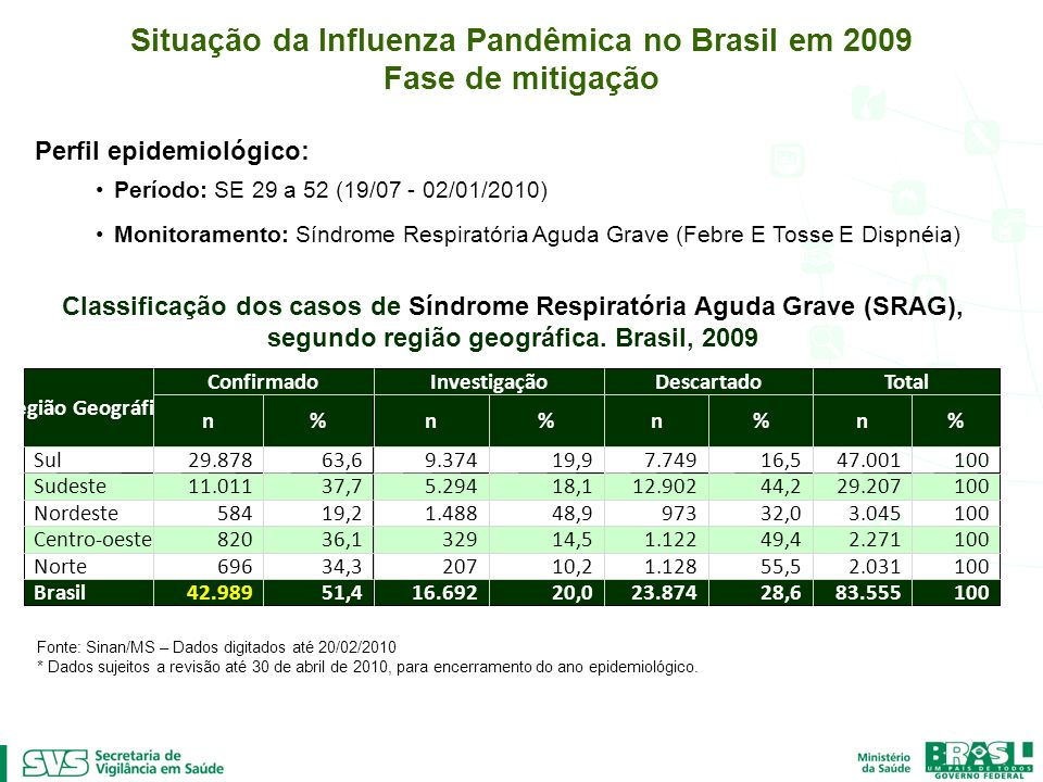 Situação da Influenza Pandêmica no Brasil em 2009 Fase de mitigação Perfil epidemiológico: Período: SE 29 a 52 (19/07 - 02/01/2010) Monitoramento: Sín