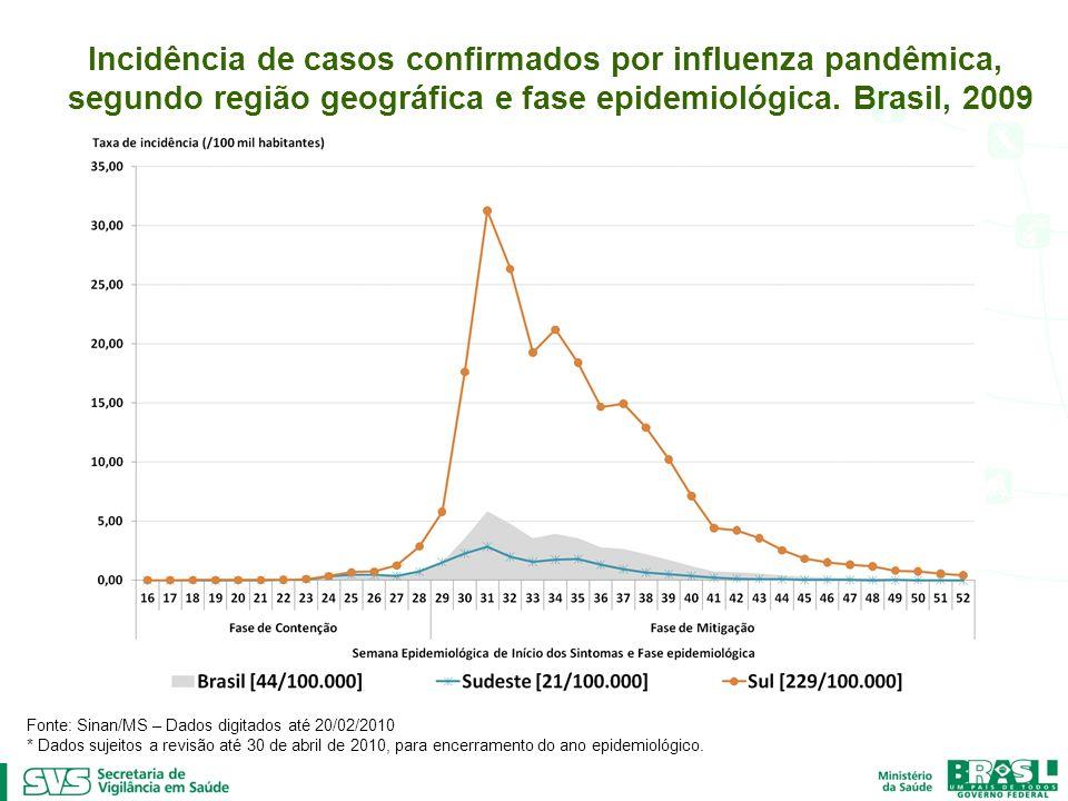 Incidência de casos confirmados por influenza pandêmica, segundo região geográfica e fase epidemiológica. Brasil, 2009 Fonte: Sinan/MS – Dados digitad